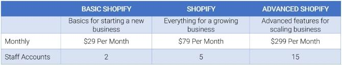 Shopify Cost Chart