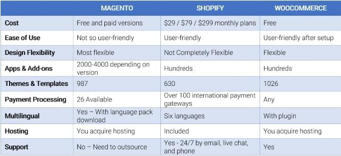 eCommerce Compare Chart
